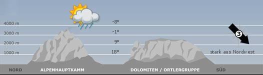Das Bergwetter in Südtirol am22.02.2020