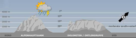 The mountain weather in South Tyrol for the2018-10-09