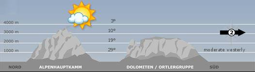 The mountain weather in South Tyrol for the2018-03-15