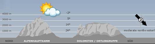 The mountain weather in South Tyrol for the2019-06-16
