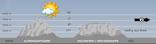 Das Bergwetter in Südtirol am22.06.2018