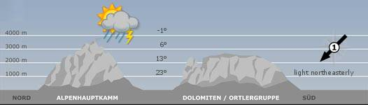 The mountain weather in South Tyrol for the2018-03-16